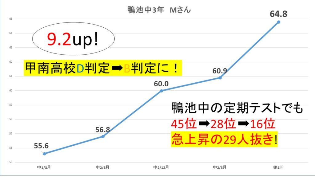 統一模試成績推移グラフ